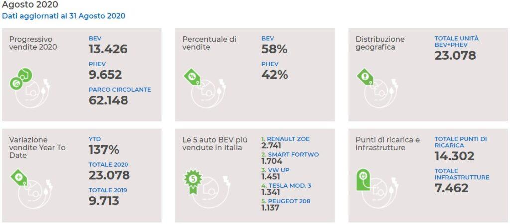 Dati di vendita auto elettriche [Fonte:  motus-e]