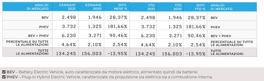 analisi mercato auto elettriche