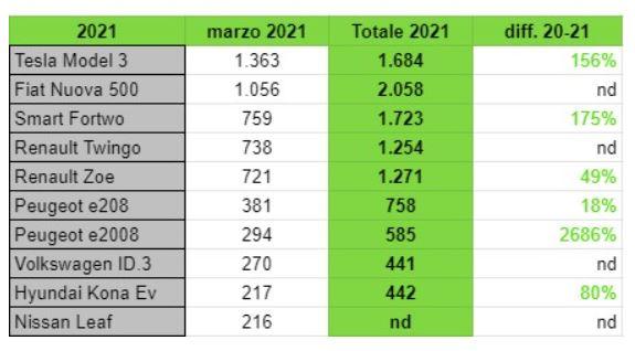 Analisi Mercato Marzo 2021